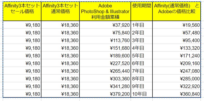 【Affinityシリーズ】価格比較を行ってみた【adobe:フォトショ&イラストレーター】
