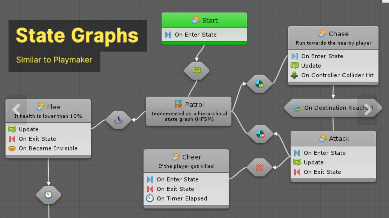 unityビジュアルスクリプティング「Bolt」超入門#4 フローグラフとステートグラフ